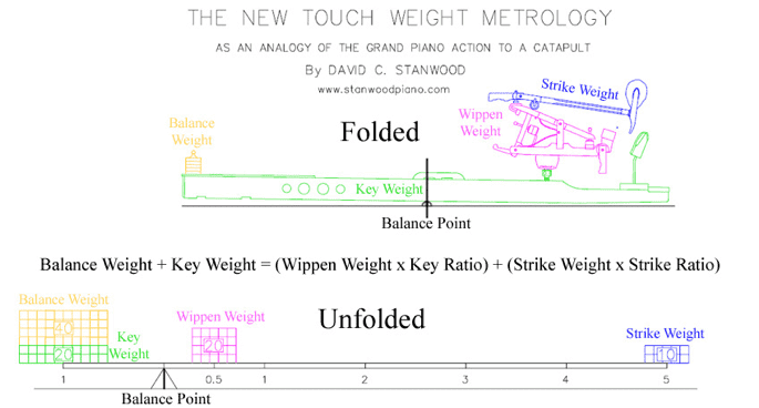 Touch Metrology